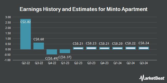 Earnings History and Estimates for Minto Apartment (TSE:MI)