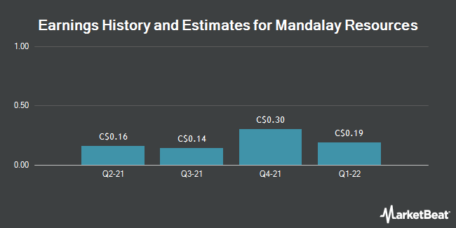 Earnings by Quarter for Mandalay Resources Corp. (TSE:MND)