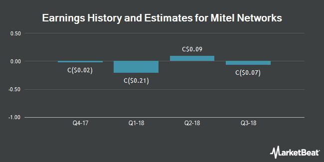 Earnings by Quarter for Mitel Networks Corporation (TSE:MNW)