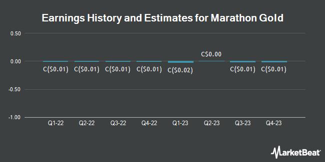 Earnings History and Estimates for Marathon Gold (TSE:MOZ)