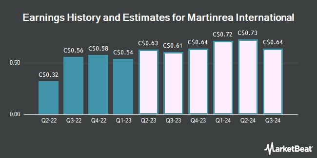 Earnings History and Estimates for Martinrea International (TSE:MRE)