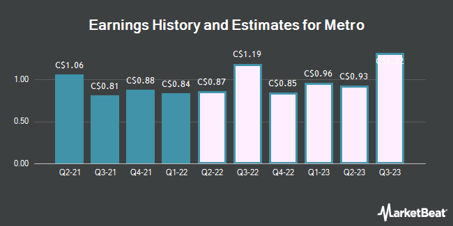 Earnings History and Estimates for Metro (TSE:MRU)