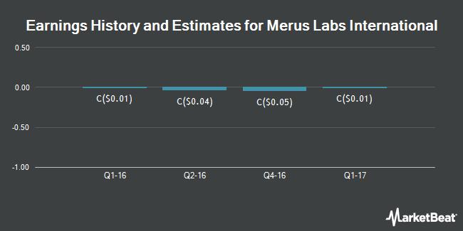 Earnings by Quarter for Merus Labs International (TSE:MSL)