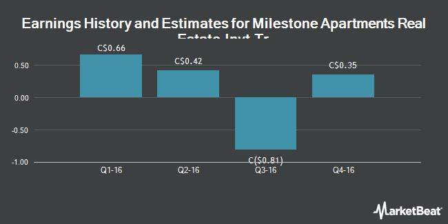 Earnings by Quarter for Milestone Apartments Real Estate Invt Tr (TSE:MST)