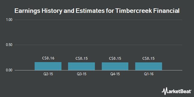 Earnings by Quarter for Timbercreek Financial Corp (TSE:MTG)