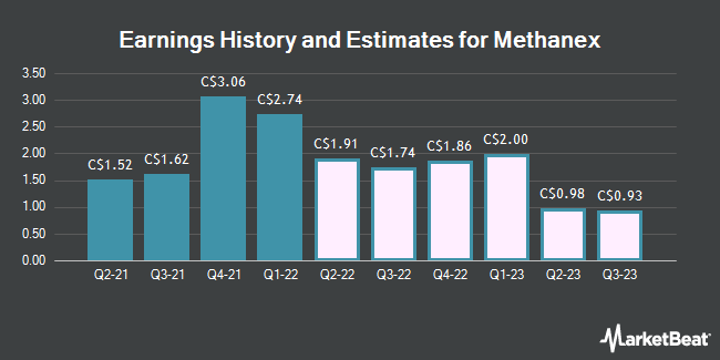 Earnings by Quarter for Methanex (TSE:MX)