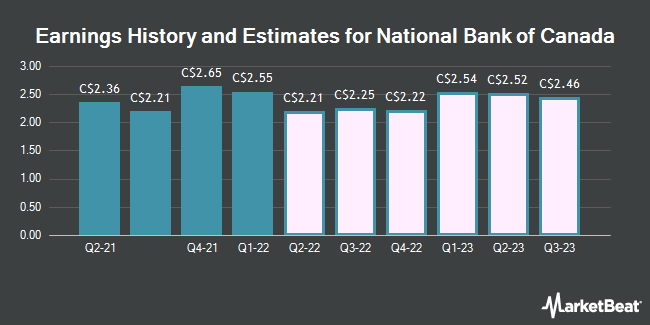 Earnings by Quarter for National Bank of Canada (TSE:NA)