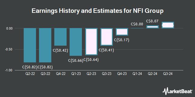 Earnings by Quarter for New Flyer Industries (TSE:NFI)
