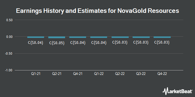 Earnings History and Estimates for NovaGold Resources (TSE:NG)