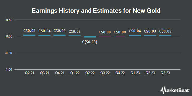 Earnings History and Estimates for New Gold (TSE:NGD)