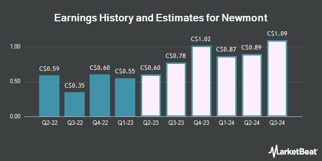 Earnings History and Estimates for Newmont (TSE:NGT)
