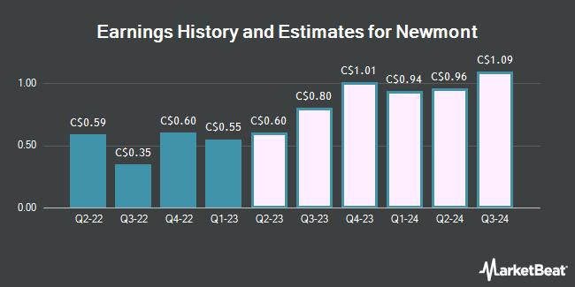 Earnings History and Estimates for NEWMONT GOLD-TS (TSE:NGT)