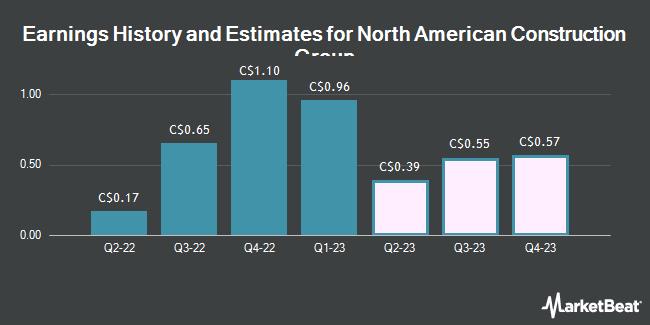 Earnings History and Estimates for North American Construction Group (TSE:NOA)