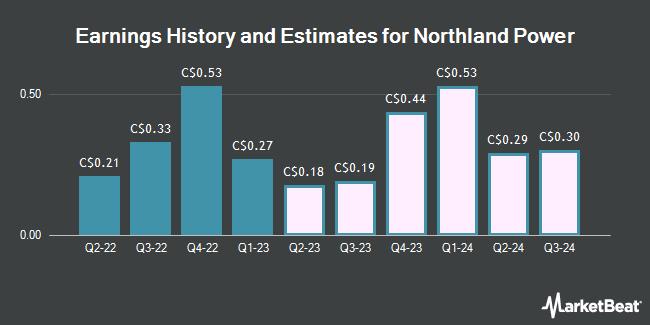 Earnings by Quarter for Northland Power (TSE:NPI)