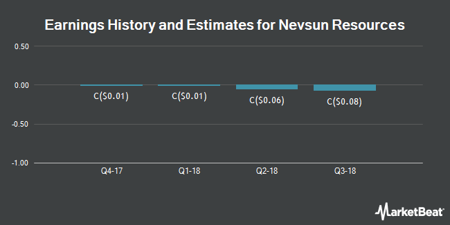 Earnings by Quarter for Nevsun Resources (TSE:NSU)