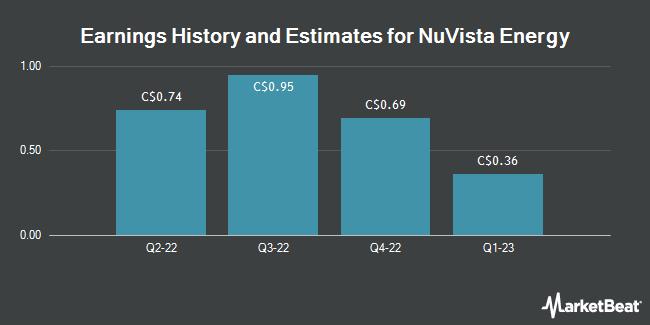 Earnings by Quarter for Nuvista Energy Ltd (TSE:NVA)