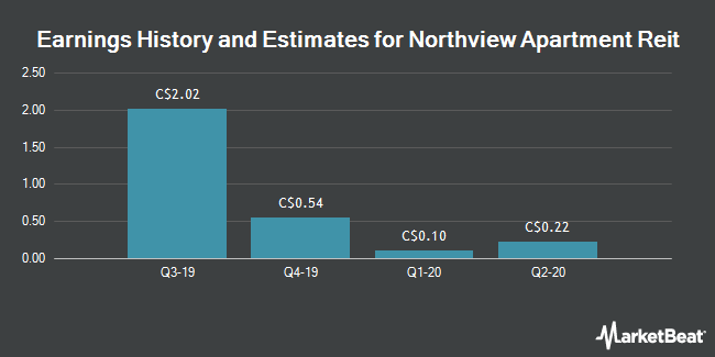 Earnings History and Estimates for Northview Apartment Reit (TSE:NVU)