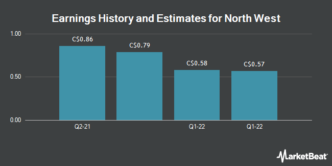 Earnings by Quarter for North West Company (TSE:NWC)