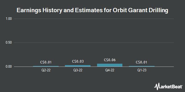 Earnings by Quarter for Forage Orbit Garant (TSE:OGD)