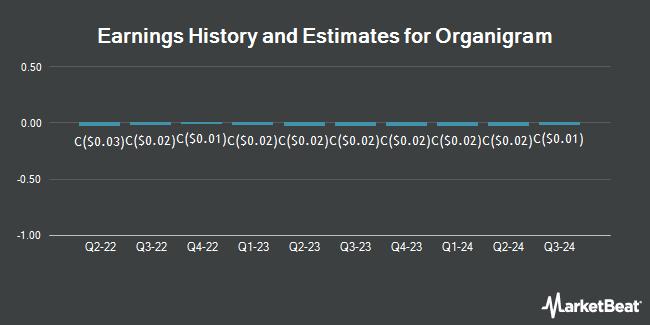 Earnings History and Estimates for ORGANIGRAM-TS (TSE:OGI)