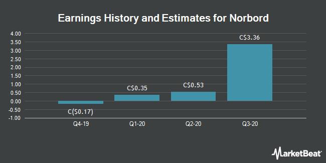 Earnings History and Estimates for Norbord (TSE:OSB)