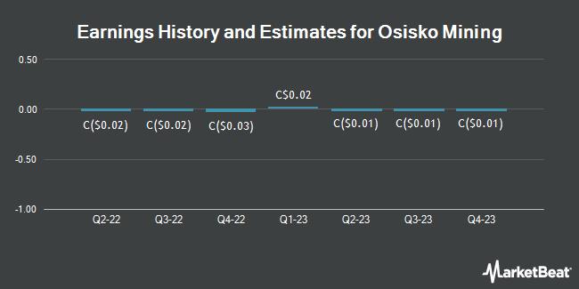 Earnings History and Estimates for Osisko Mining (TSE:OSK)