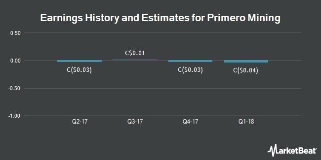 Earnings by Quarter for Primero Mining Corp (TSE:P)