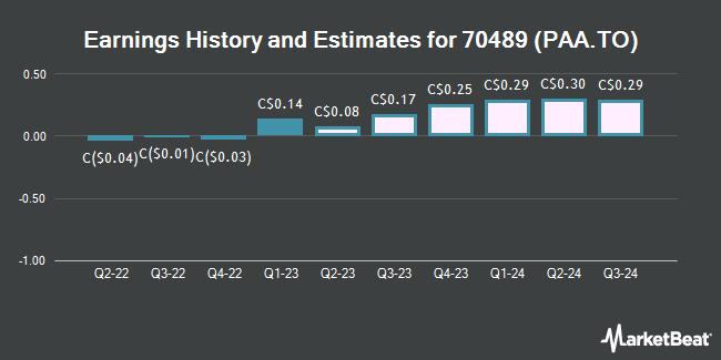 Earnings History and Estimates for Pan American Silver (TSE:PAA)