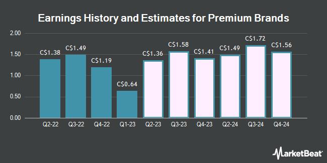 Earnings History and Estimates for Premium Brands (TSE:PBH)
