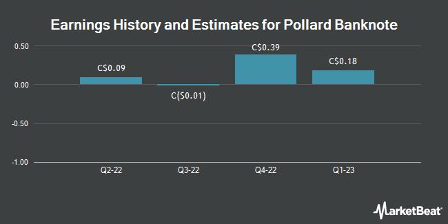 FY2020 EPS Estimates for Pollard Banknote Ltd (TSE:PBL) Lowered by