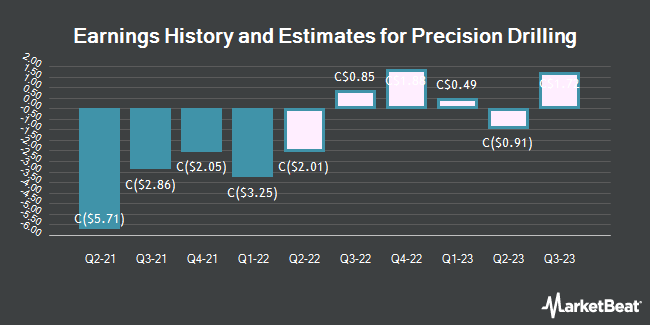 Earnings by Quarter for Precision Drilling (TSE:PD)