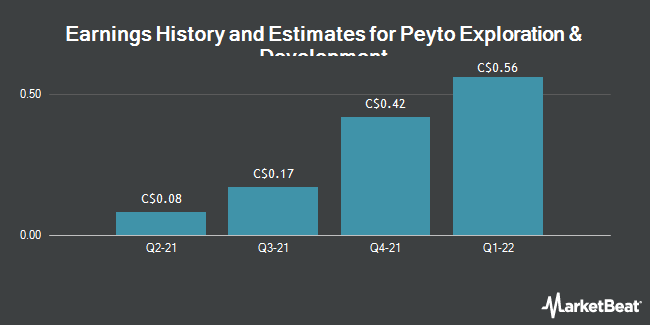 Earnings by Quarter for Peyto Exploration & Development Corp (TSE:PEY)