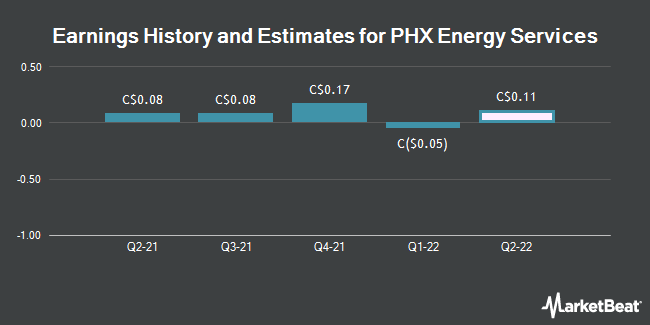 Earnings by Quarter for PHX Energy Services Corp (TSE:PHX)