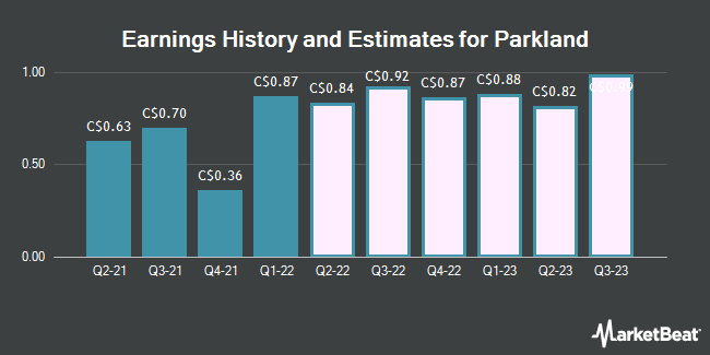 Earnings History and Estimates for Parkland (TSE:PKI)