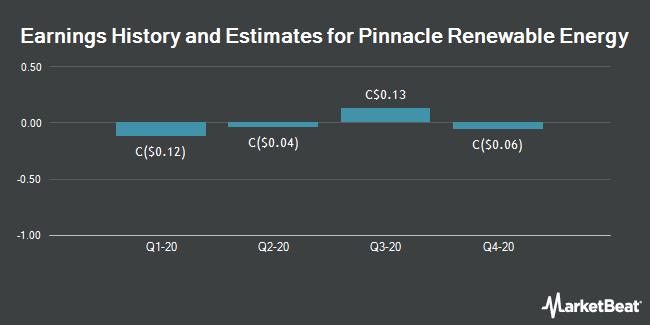 Earnings History and Estimates for Pinnacle Renewable (TSE:PL)