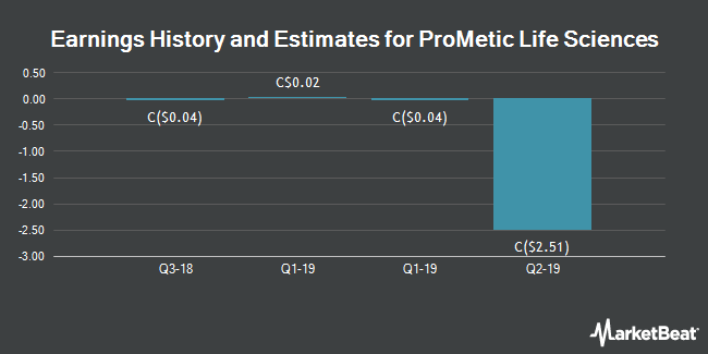 Earnings by Quarter for ProMetic Life Sciences (TSE:PLI)