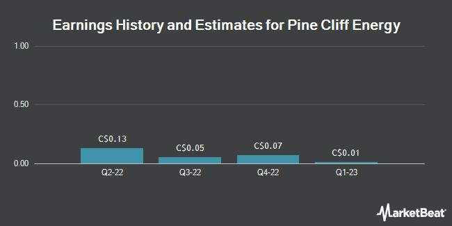 Earnings History and Estimates for Pine Cliff Energy (TSE:PNE)