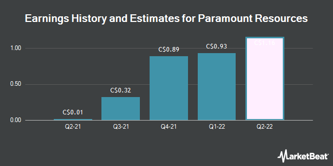 Earnings by Quarter for Paramount Resources (TSE:POU)