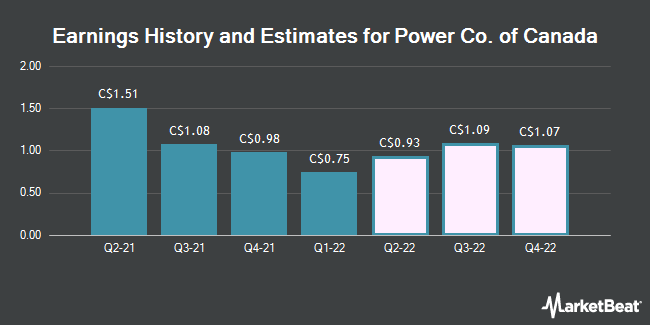 Earnings by Quarter for Power Co. of Canada (TSE:POW)