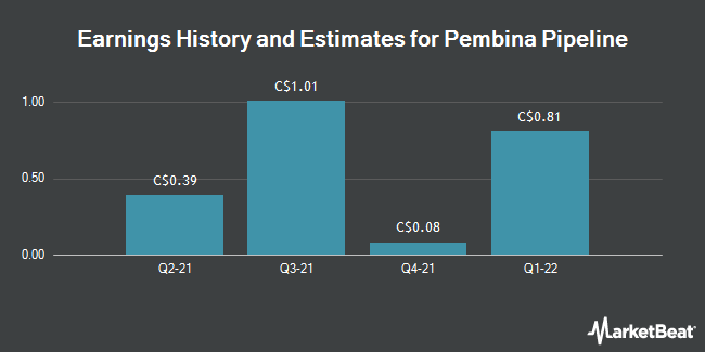 Earnings by Quarter for Pembina Pipeline Corp (TSE:PPL)