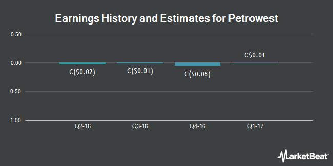 Earnings by Quarter for Petrowest Corp (TSE:PRW)
