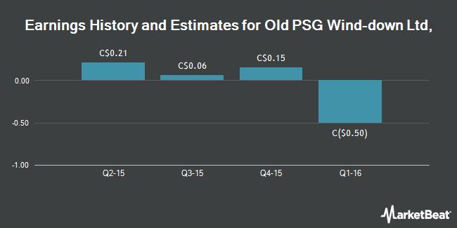 Earnings by Quarter for Performance Sports Group Ltd (TSE:PSG)