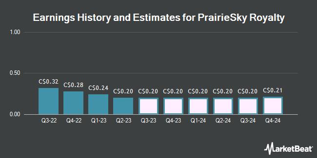 Earnings by Quarter for PrairieSky Royalty Ltd (TSE:PSK)