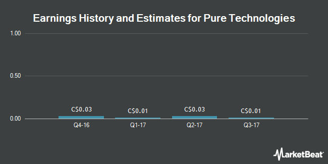 Earnings by Quarter for Pure Technologies (TSE:PUR)