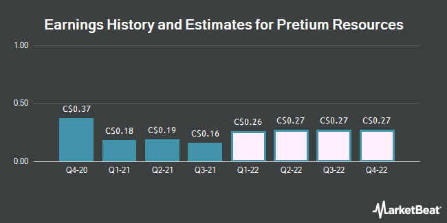 Earnings by Quarter for Pretium Resources (TSE:PVG)