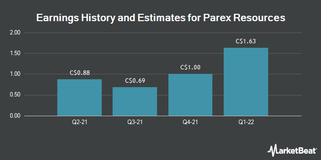 Earnings by Quarter for Parex Resources (TSE:PXT)