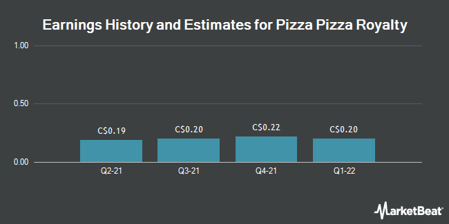 Earnings by Quarter for Pizza Pizza Royalty Corp (TSE:PZA)