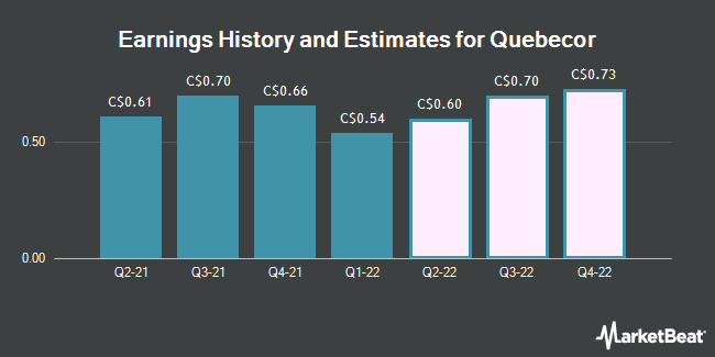 Earnings History and Estimates for Quebecor (TSE:QBR)