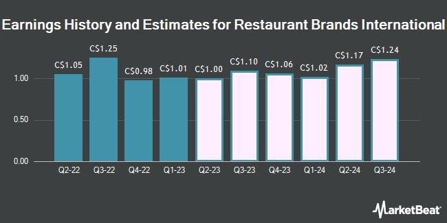 Earnings History and Estimates for Restaurant Brands International (TSE:QSR)
