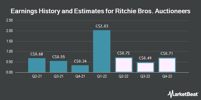 Earnings History and Estimates for Ritchie Bros. Auctioneers (TSE:RBA)